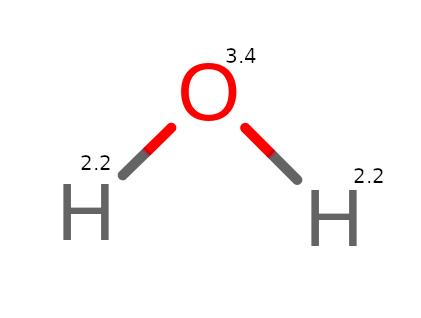 Elektroujemność w cząsteczce wody (H2O)