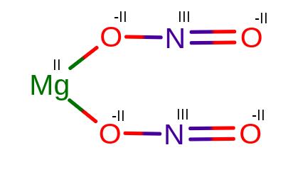 Stopnie utlenienia w Mg(NO2)2